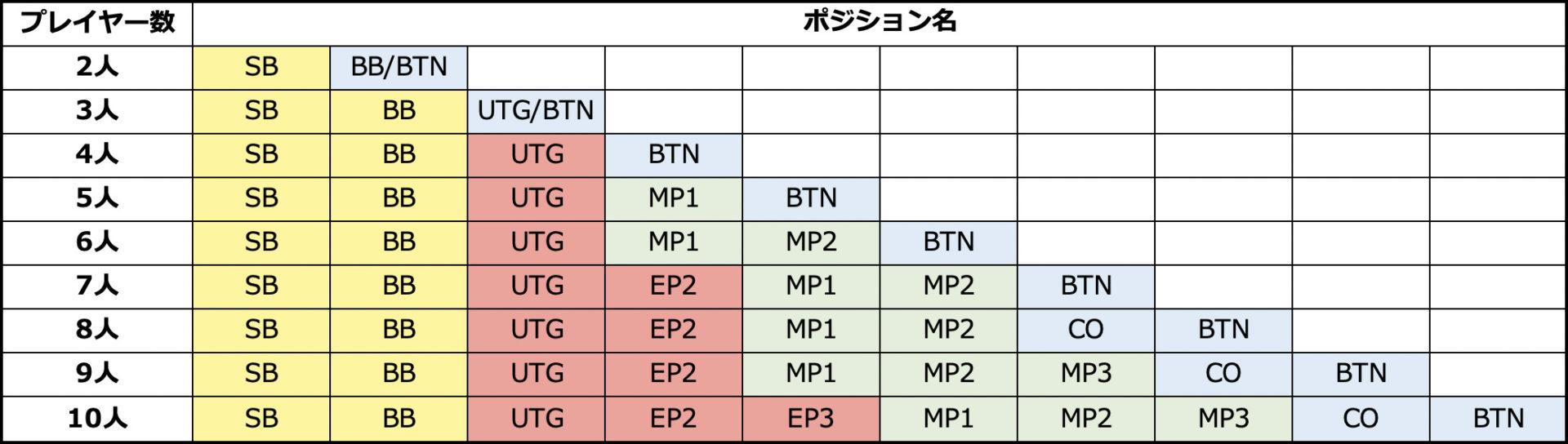 position-chart