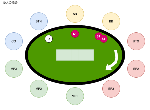 poker-position-10